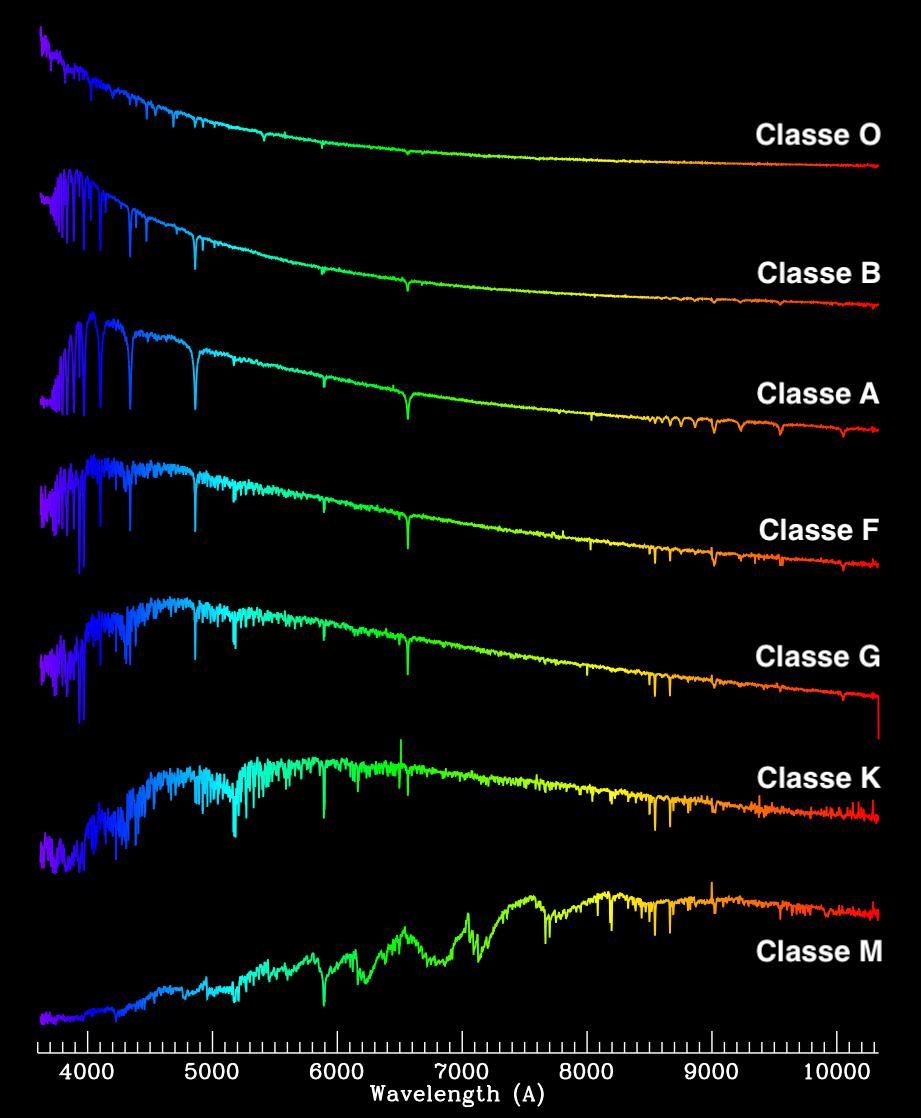 Espectroscopia e classes espectrais de estrelas