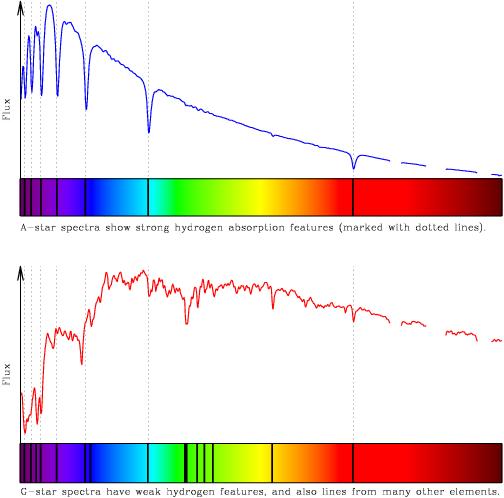 Espectroscopia de estrelas do Tipo A e Tipo G