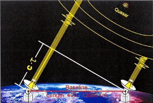 Ilustração do funcionamento do VLBI: Interferometria de Longa Linha de Base