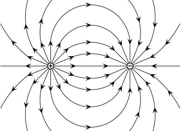 Linhas de campo elétrico entre uma carga positiva e negativa.