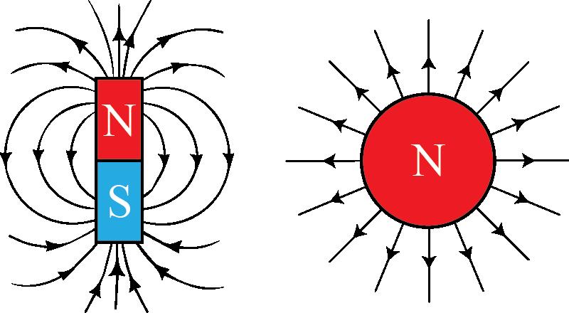O magnetismo (esquerda) não tem carga, tem sempre dois polos, e suas linhas de campo circulam, divergência zero. Ao contrário da carga elétrica (direita).