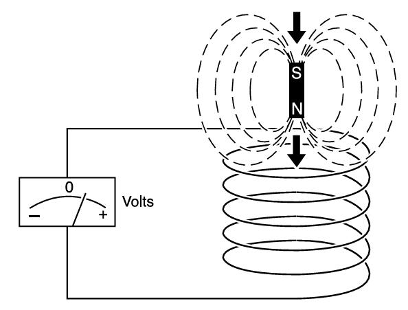 A movimentação de um campo magnético produz um campo elétrico (eletricidade). É assim que geradores de energia funcionam.
