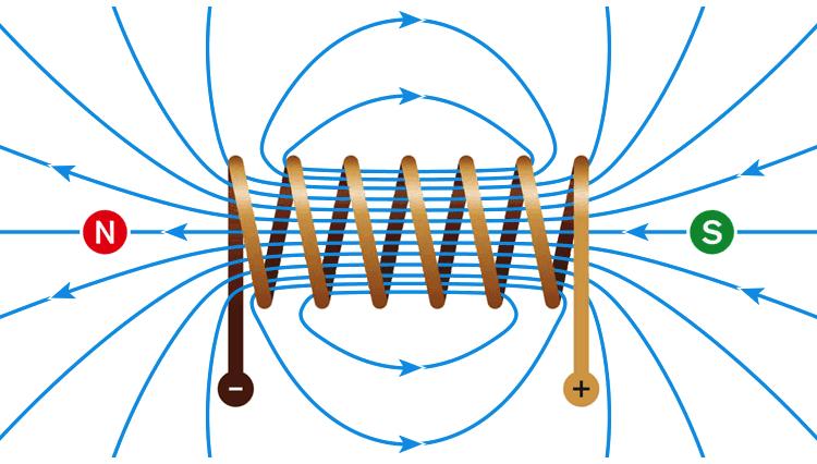Em um solenóide, a corrente elétrica passando por um fio enrolado produz um campo magnético.
